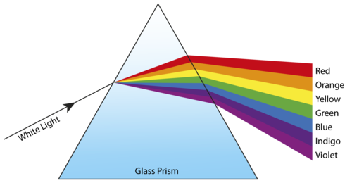 Prism splitting light