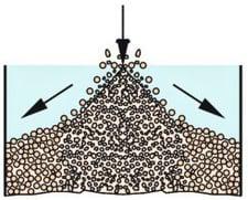 Segregation of bulk solids - ZKG Cement-1